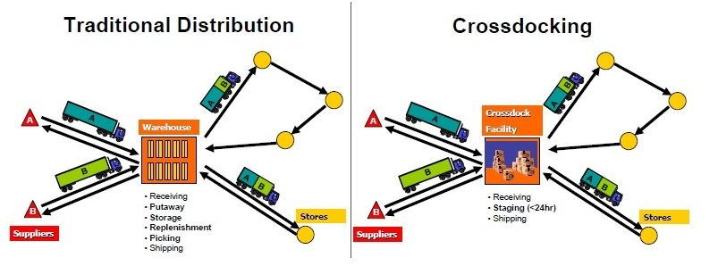 Cross docking is a logistics procedure where products from a supplier or manufacturing plant are distributed directly to a customer or retail chain with marginal to no handling or storage time.